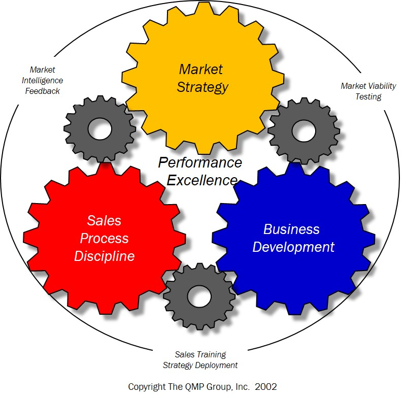 The Qmp Marketing And Sales Engine The Qmp Group Inc